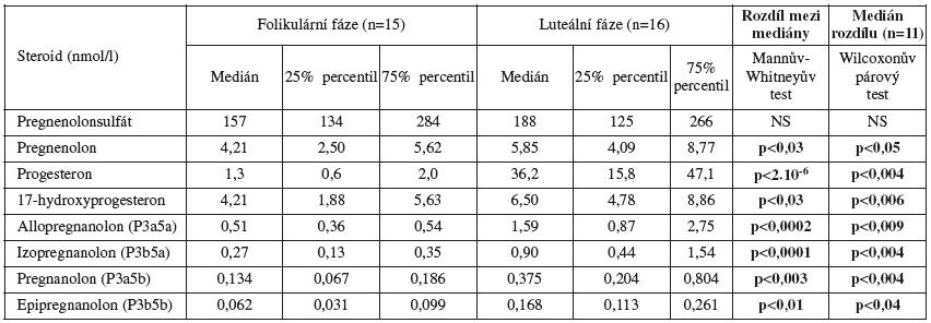 Sérové hladiny neuroaktivních pregnanolonových izomerů a příbuzných steroidů u premenopauzálních žen
