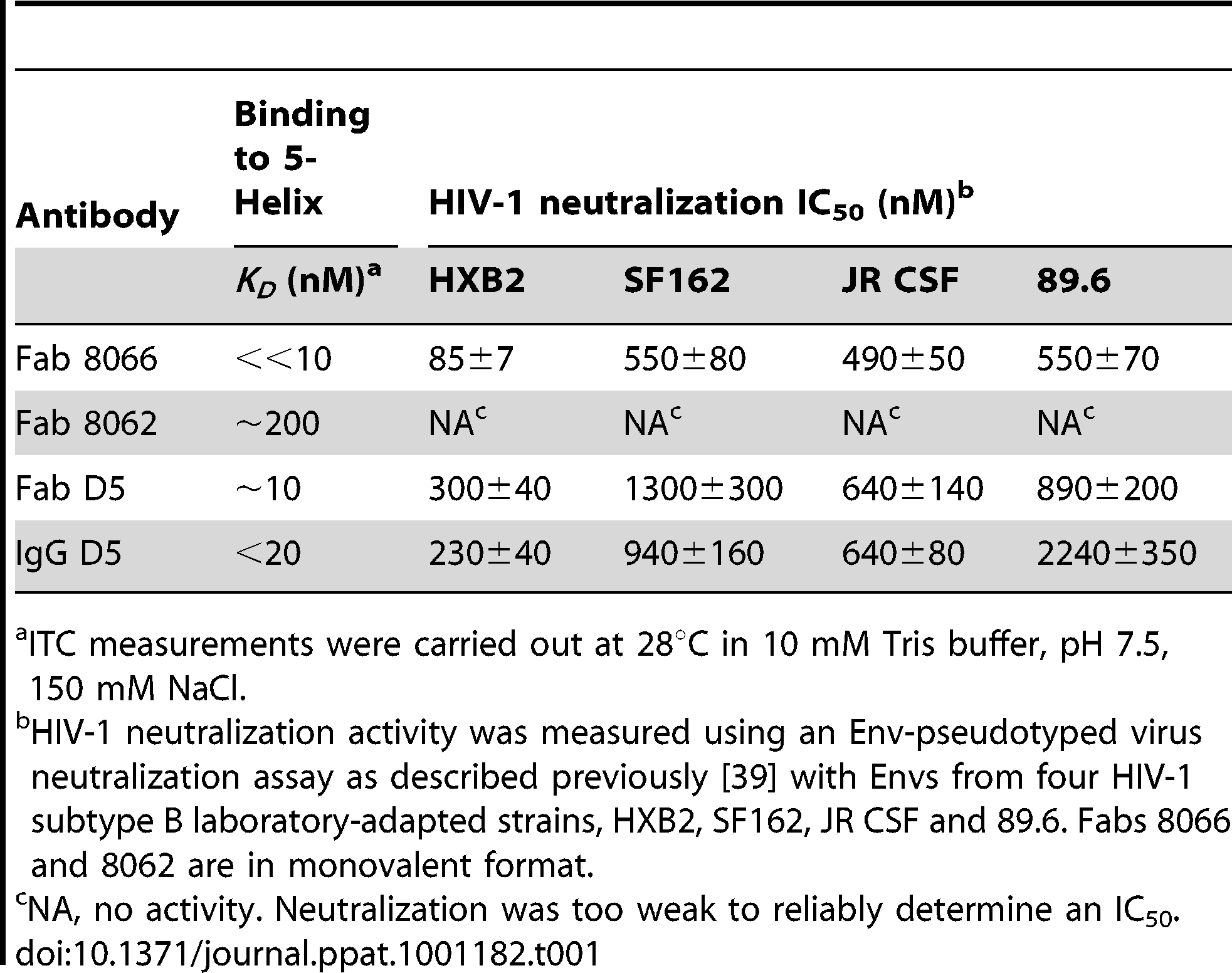 Thermodynamics of 5-Helix binding and HIV-1 neutralization activity.