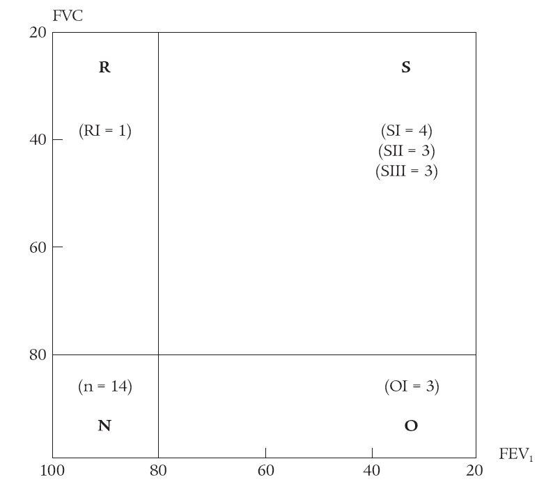 Spirometrické nálezy u nemocných s CVID.