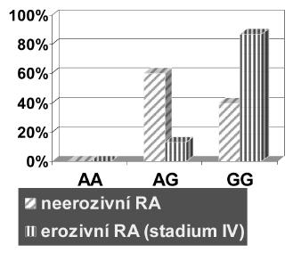 Zastoupení GG genotypu proti ostatním genotypům (AA + AG) polymorfismu - 308G/A v genu pro TNFα u pacientů s neerozivní RA a s nejtěžším stupněm postižení (stadium IV).