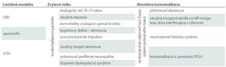 Prehľad kontraindikácií a rizík jednotlivých liečebných postupov.