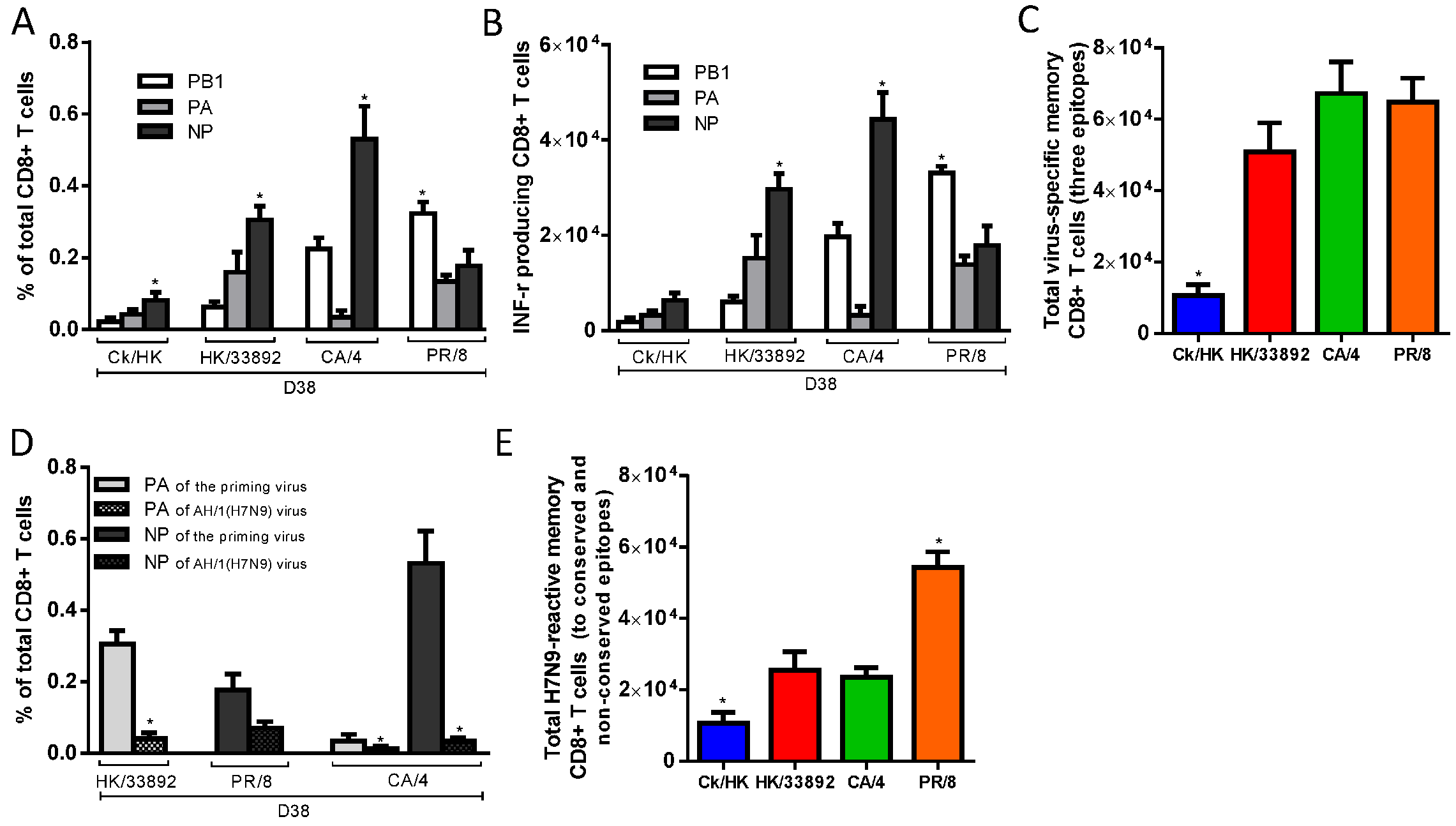 The prevalence of epitope-specific CTL memory cells after primary infection with the H9N2 and H1N1 IAVs.