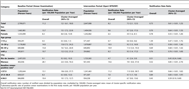 Notifications of pulmonary tuberculosis despite negative laboratory test.