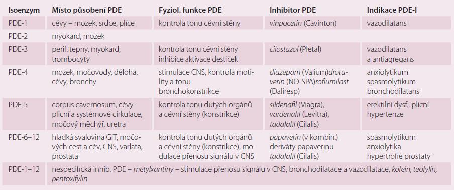 Význam izoenzymů PDE v kontrole fyziologických funkcí, možnosti jejich inhibice.