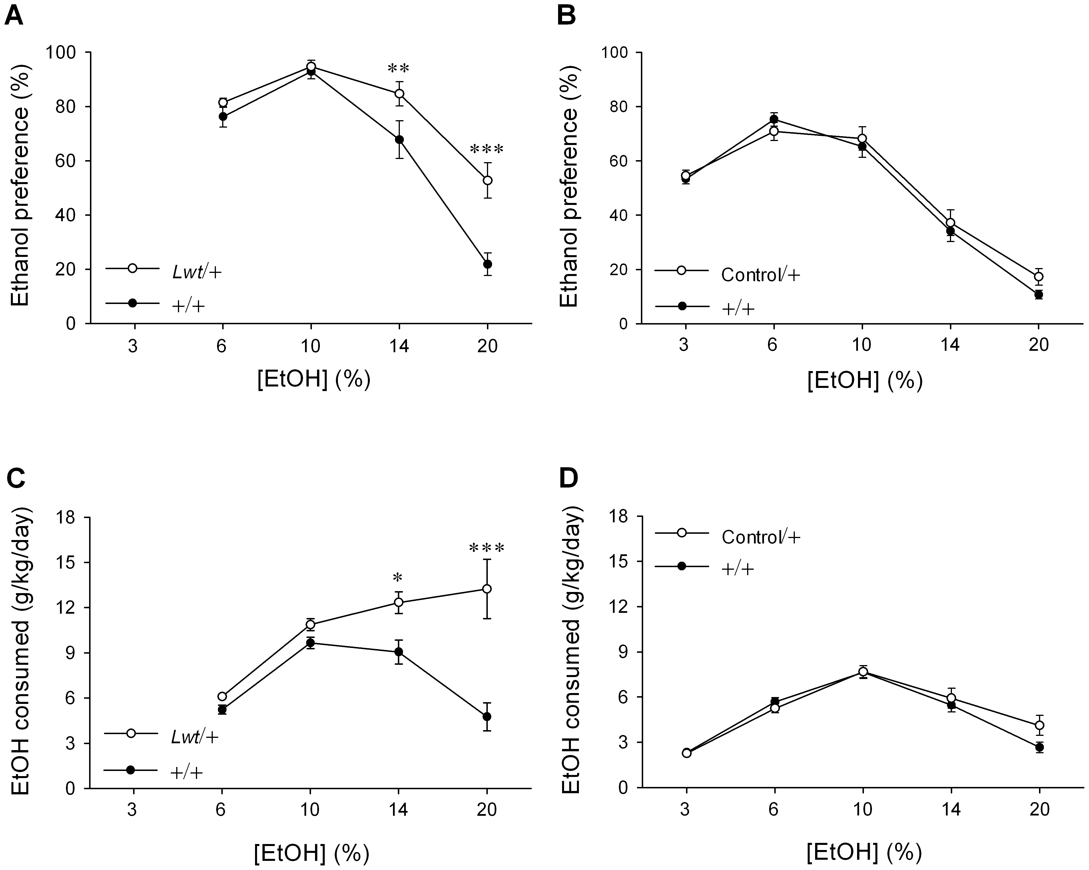 <i>Lwt</i>/+ congenic mice exhibit a higher preference for and consumption of ethanol.