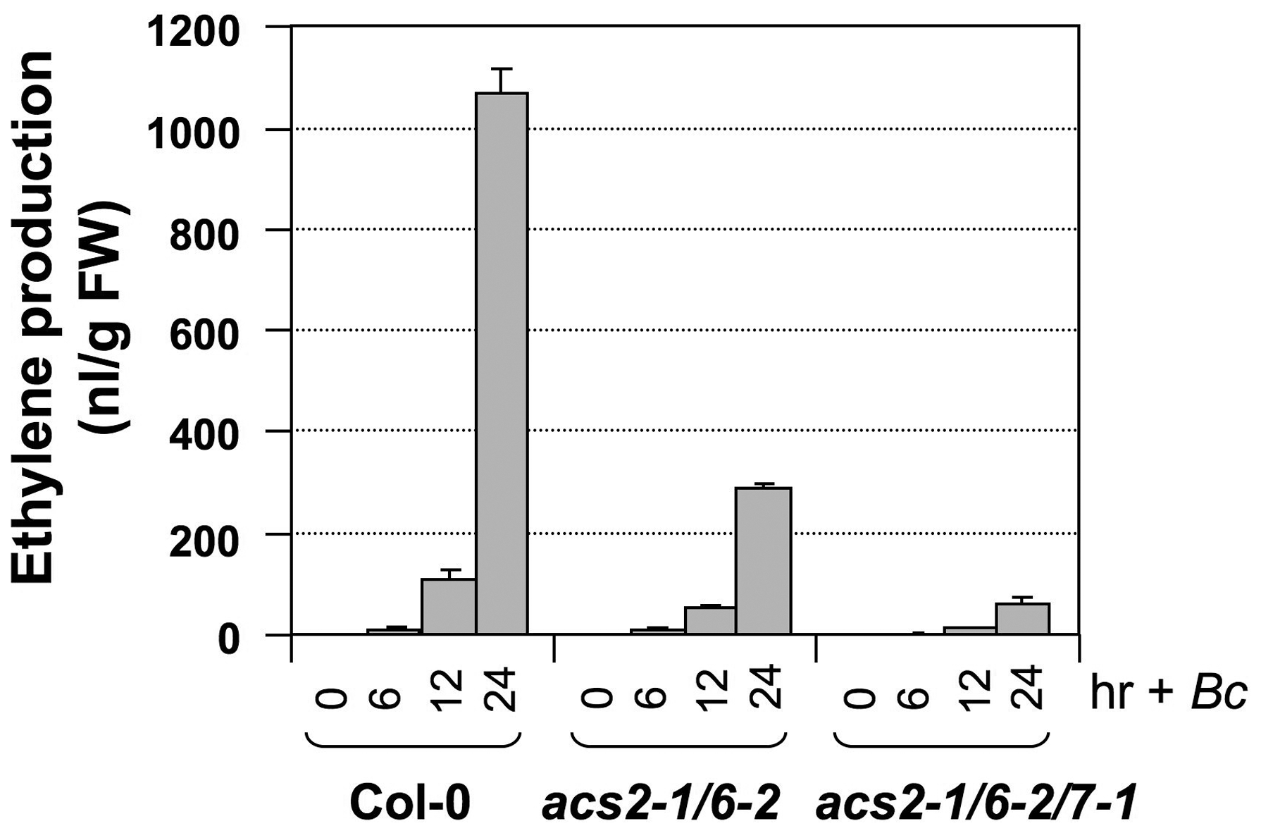 <i>ACS7</i> also contributes to <i>B. cinerea</i>-induced ethylene production in Arabidopsis.