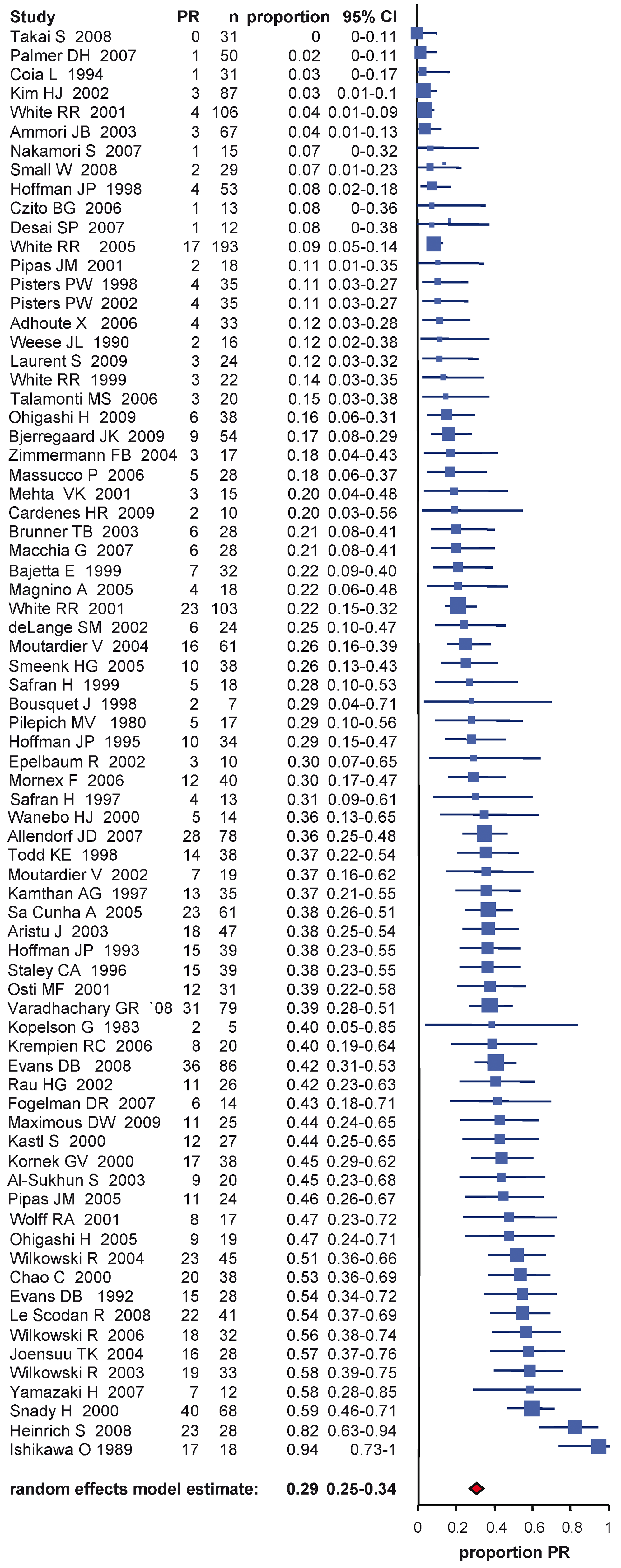 Estimates of partial response percentages in patients following neoadjuvant therapy and re-staging including the 95% confidence interval from the random effect model and number of patients for each study (<i>n</i>).