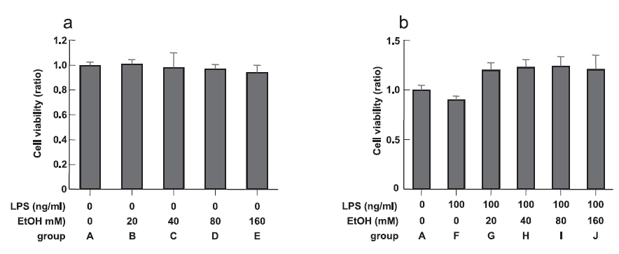 Figure 1. Evaluation of cell viability by WST-8 assay. a, Treatmet with EtOH alone. b, Treatment with EtOH and LPS. The data are presented as ratios to the response of Group A. Note that exposure to of EtOH and LPS did not reduce cell viabilit