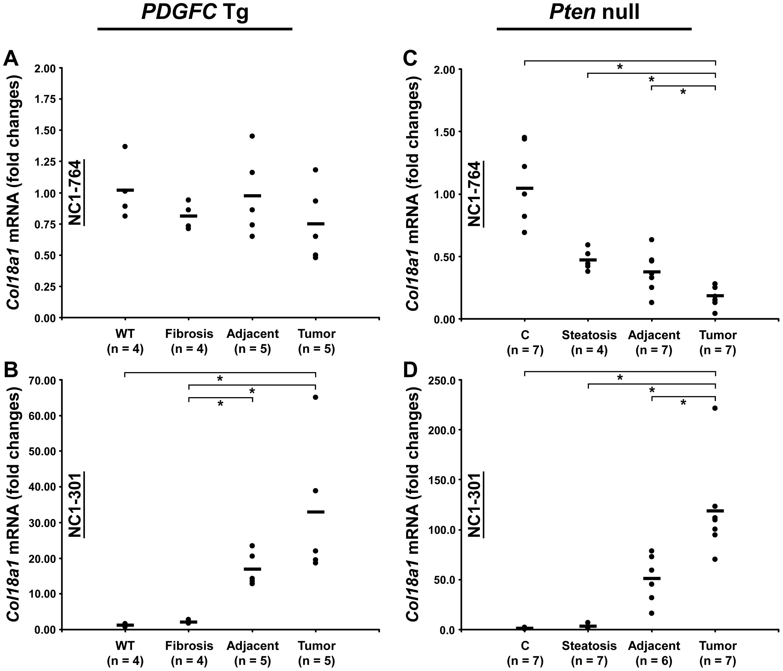 Expression of <i>Col18a1</i> mRNA variants upon disease progression in <i>PDGFC</i> Tg and <i>Pten</i> null liver.