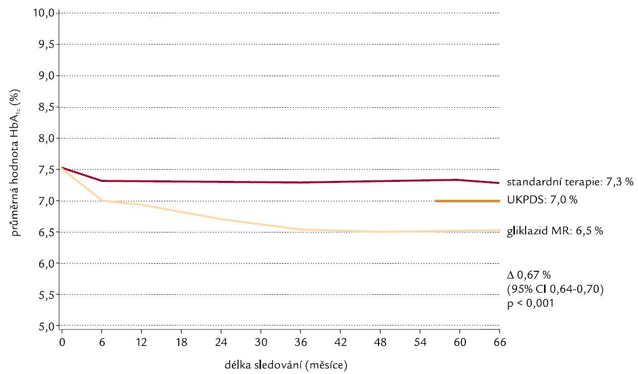 Glykovaný hemoglobin (HbA<sub>1c</sub>).