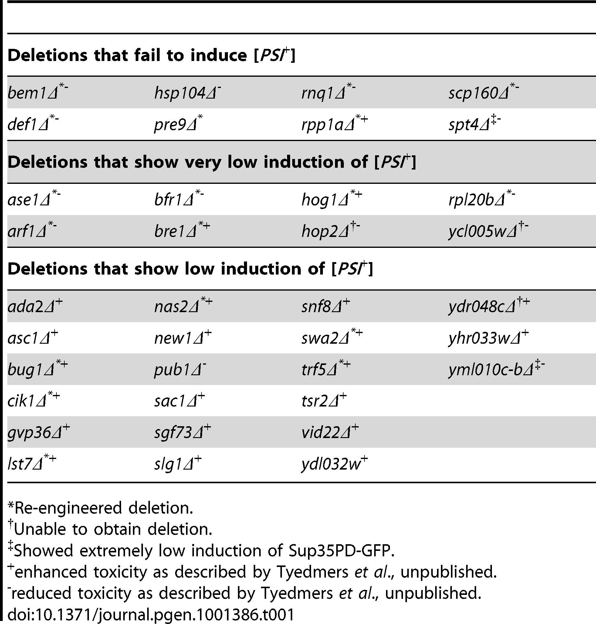 "Yeast deletion library strains that show no, very low, or low induction of [<i>PSI</i><em class=""ref"">+</em>]."