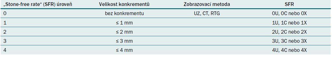 Definice úrovně SFR – stone-free rate (kompletní odstranění litiázy).