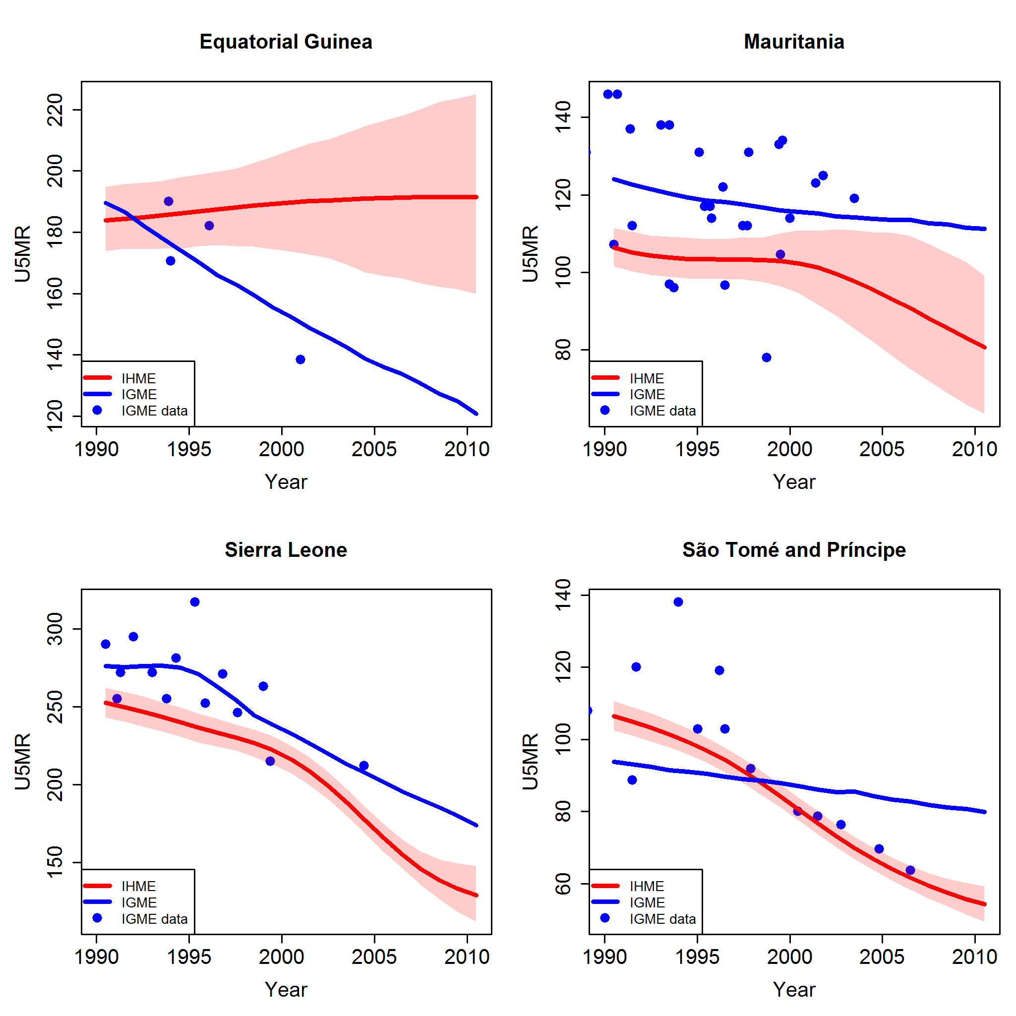 Comparison of U5MR estimates from 1990 to 2010 for examples of countries where different data series were included and excluded by the UN IGME and the IHME.