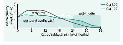 Prodloužený účinek inzulinu glargin 300 U/ml ve srovnání s inzulinem glargin 100 U/ml.