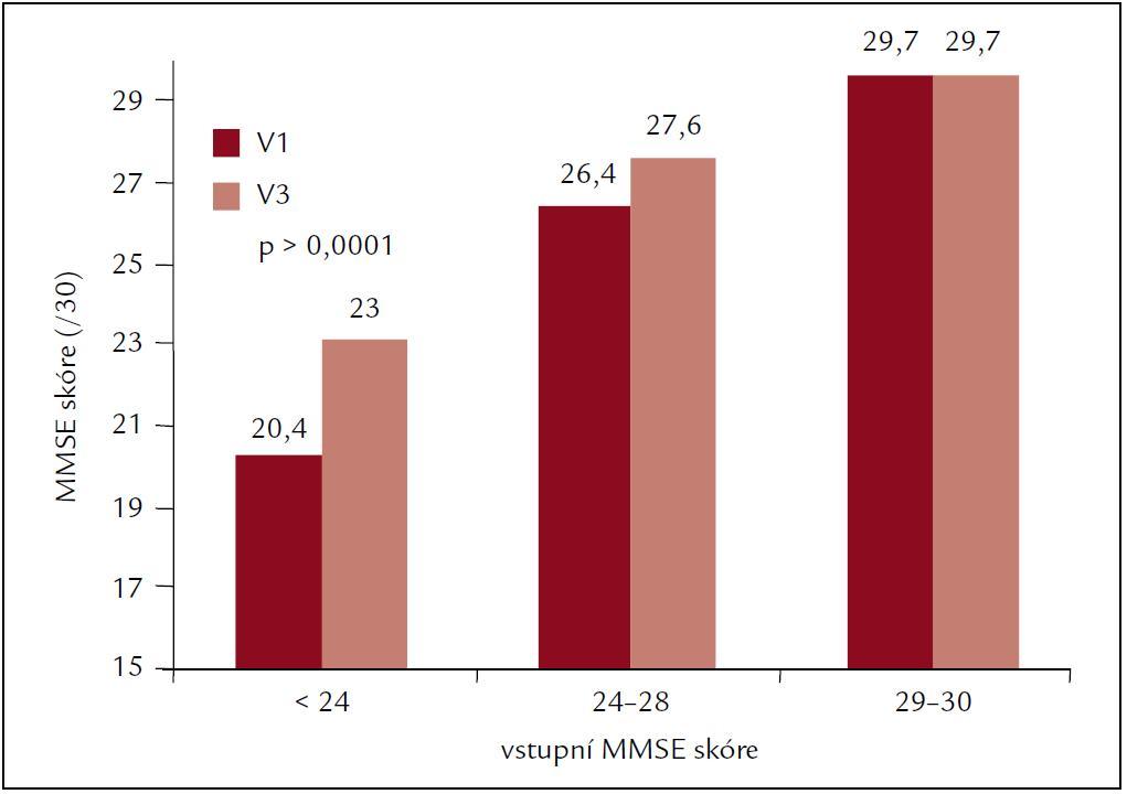 MMSE ve vztahu k výchozí hodnotě ve studii OSCAR.