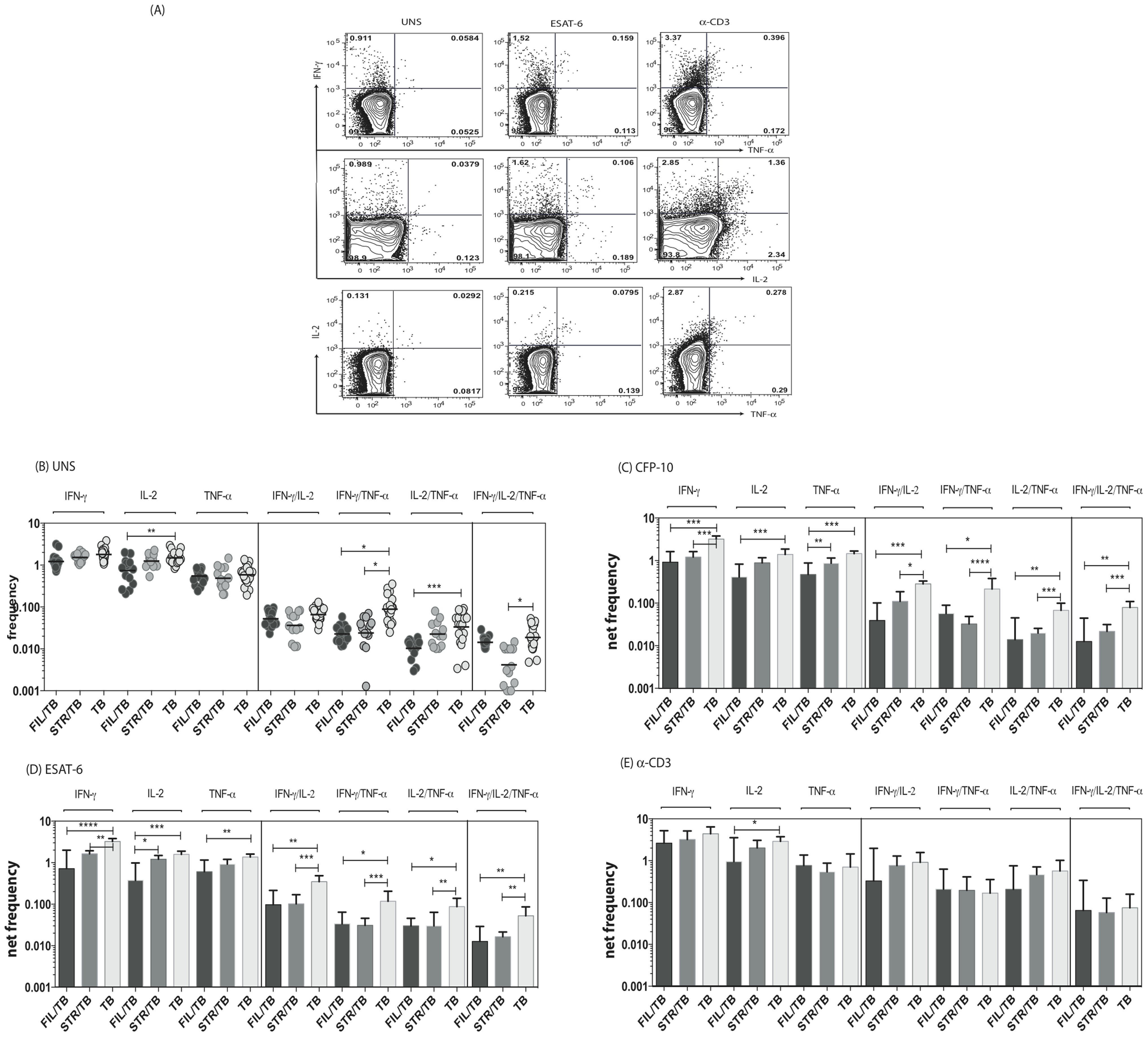 Helminth infections are associated with decreased frequencies of mono- and multifunctional mycobacterial antigen-specific CD4<sup>+</sup> Th1 cells in active TB.