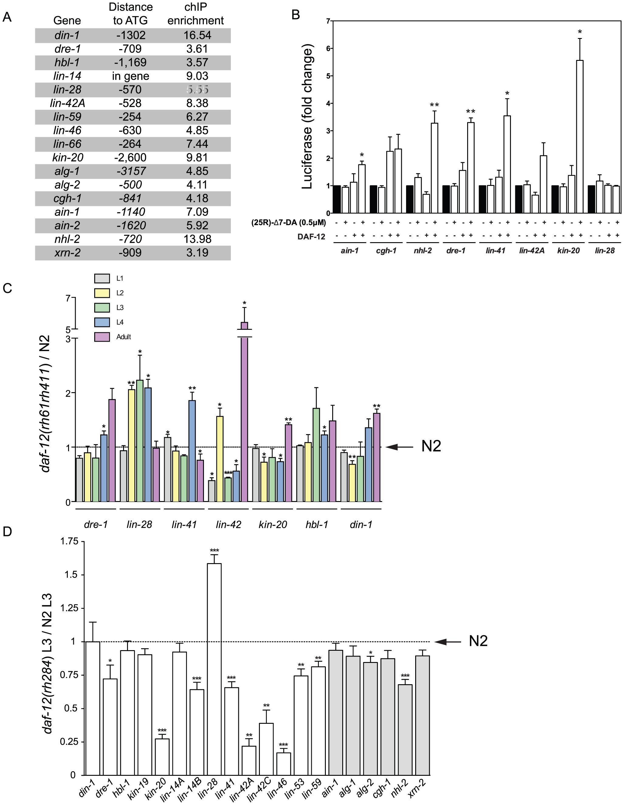 DAF-12 regulates heterochronic and miRISC gene expression.