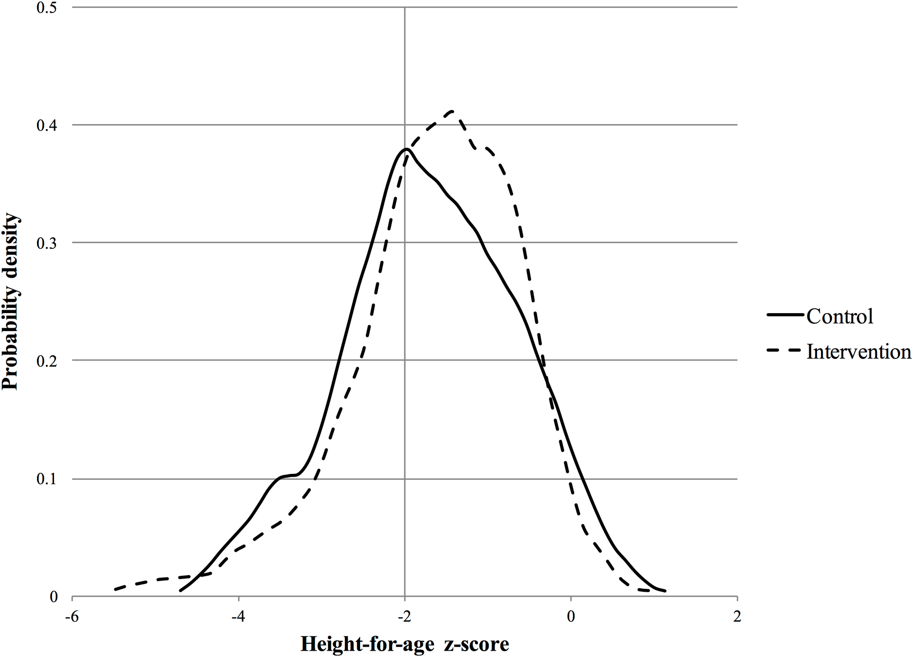 Probability density function for height-for-age <i>z-</i>score at year 2 follow-up.