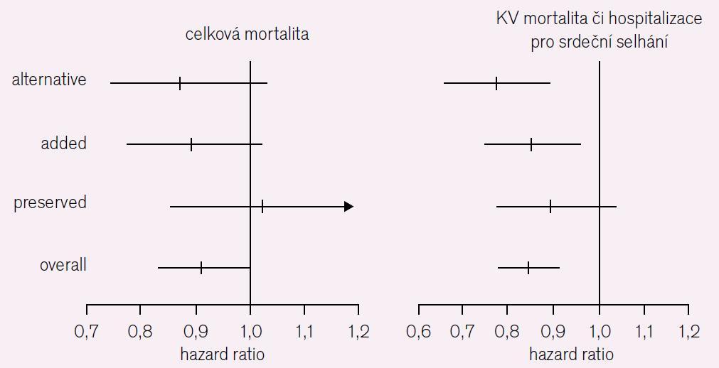 CHARM Overall [7]. Celková mortalita a KV mortalita či přijetí pro srdeční selhání.