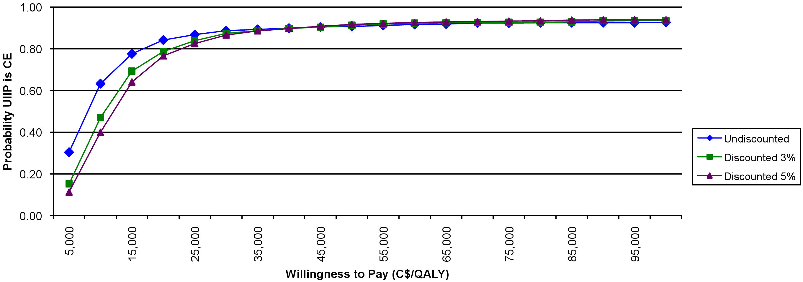 Incremental cost acceptability curve.