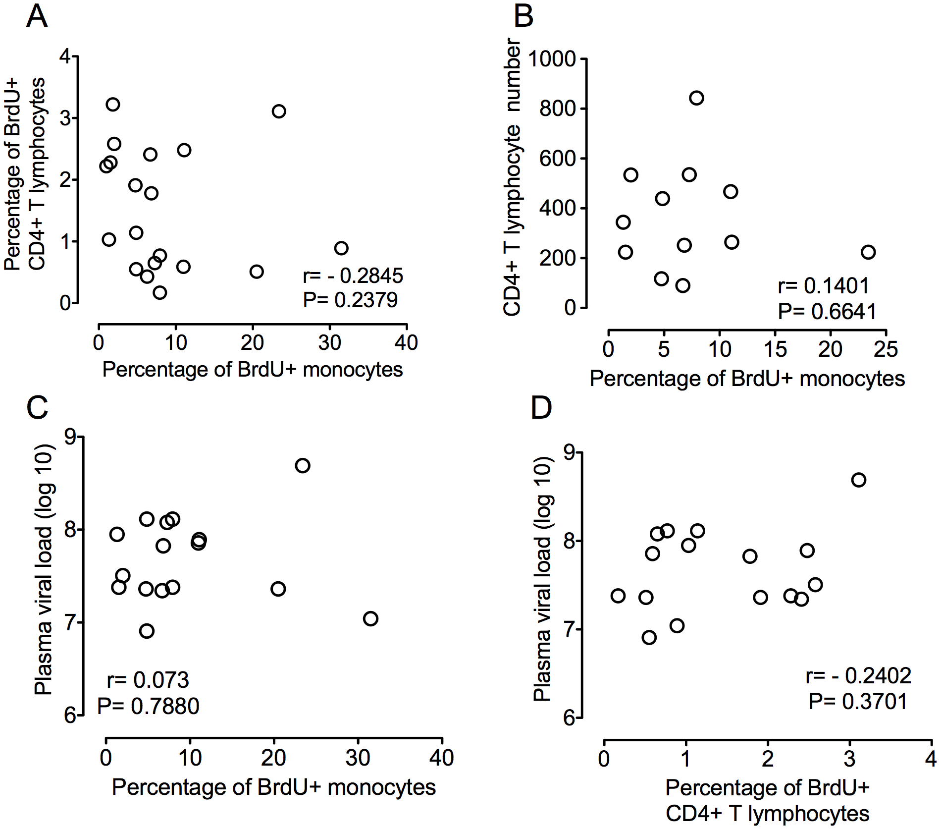Percentage of BrdU+ monocytes does not correlate with plasma virus or CD4+ T lymphocyte turnover or numbers.