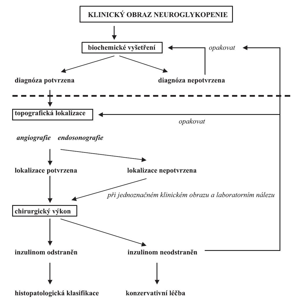 Algoritmus diagnostiky a léčby inzulinomu Čárkovaná čára vyznačuje úroveň, na níž musí být rozhodnuto o diagnóze organického hyperinzulinismu a jeho chirurgickém řešení.
