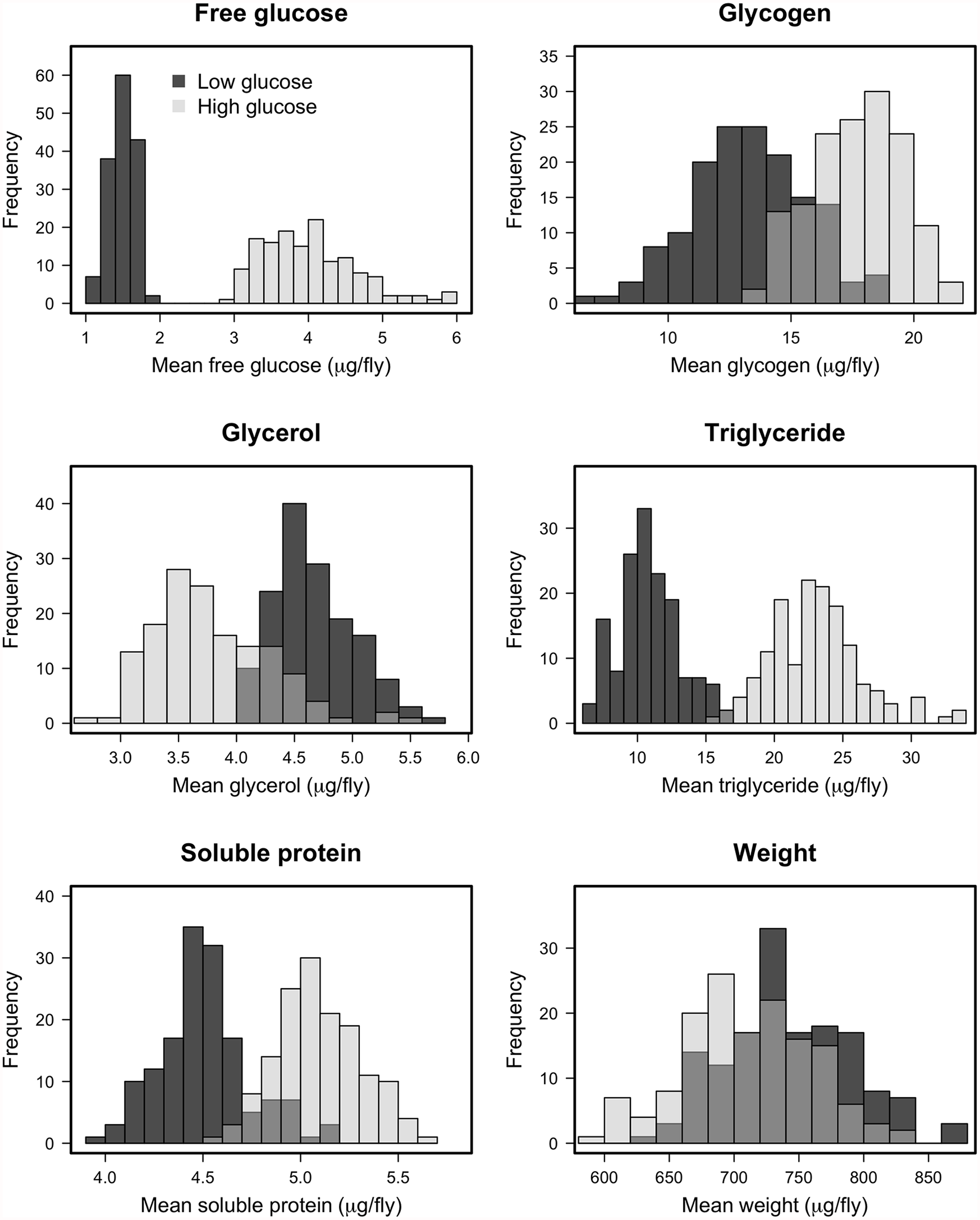 Histograms of estimated line means for nutritional indices for DGRP lines reared on high glucose and low glucose diets.