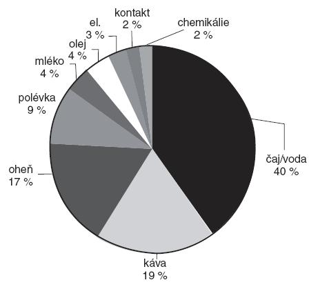 Procentuální zastoupení etiologických agens způsobujících popáleninové trauma u dětí v letech 1991–1993 (pozn. el. znamená úrazy způsobené elektrickým proudem).