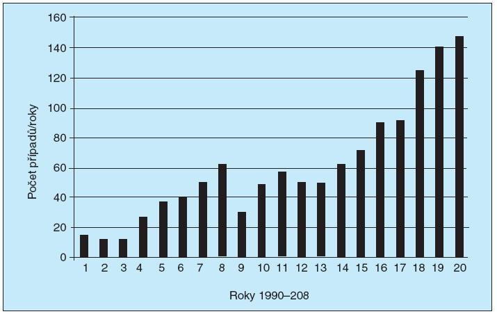 Nové případy HIV/AIDS v letech 1990–2008 (SZÚ)