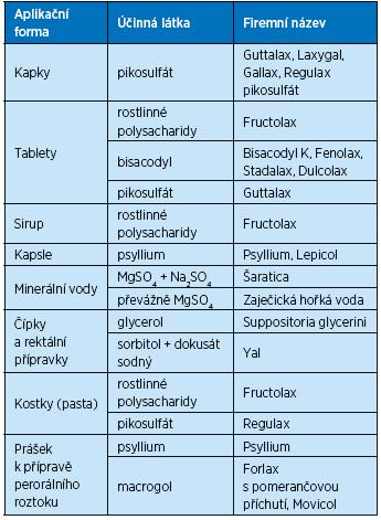 Laxativa podle preference aplikační formy