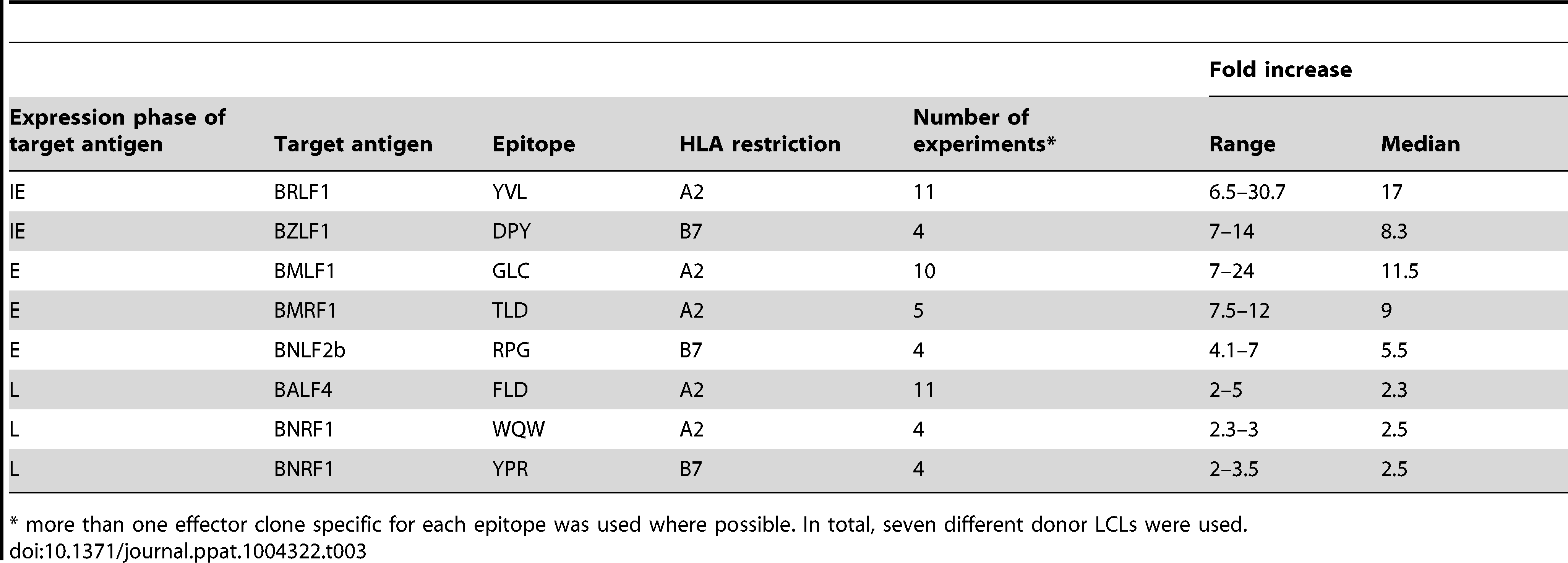 Summary of fold increase in CD8<sup>+</sup> T cell recognition of EBV-antigens presented by shBNLF2a-LCLs compared to shControl-LCLs.