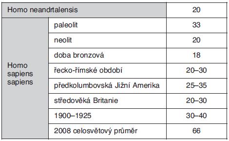 Odhady očekávané délky života podle historických populací (dle Wikipedie)