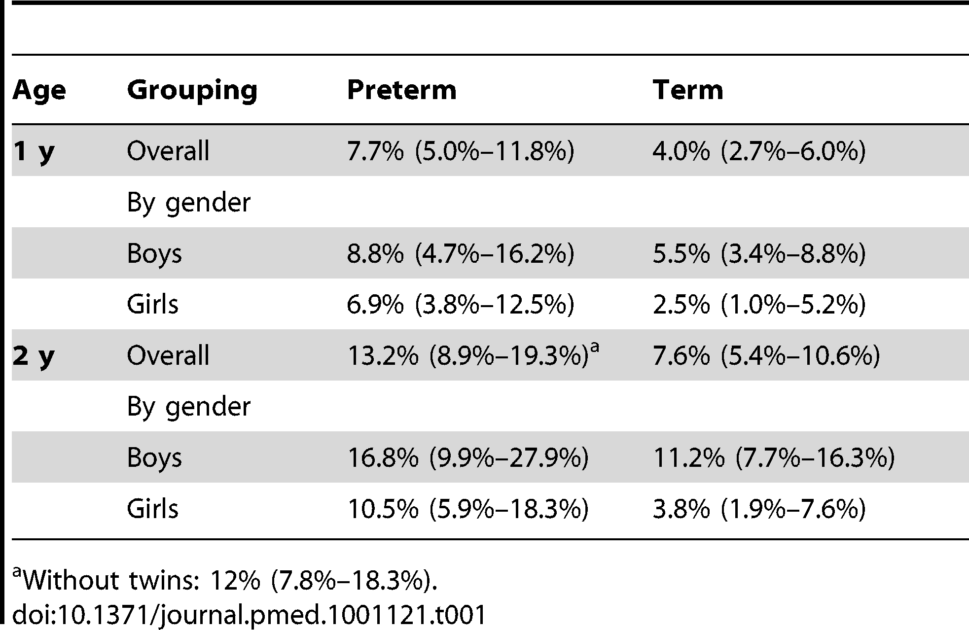 Mortality rates at 1 and 2 y for infants born preterm or at term (by gender) with twins included in analysis.
