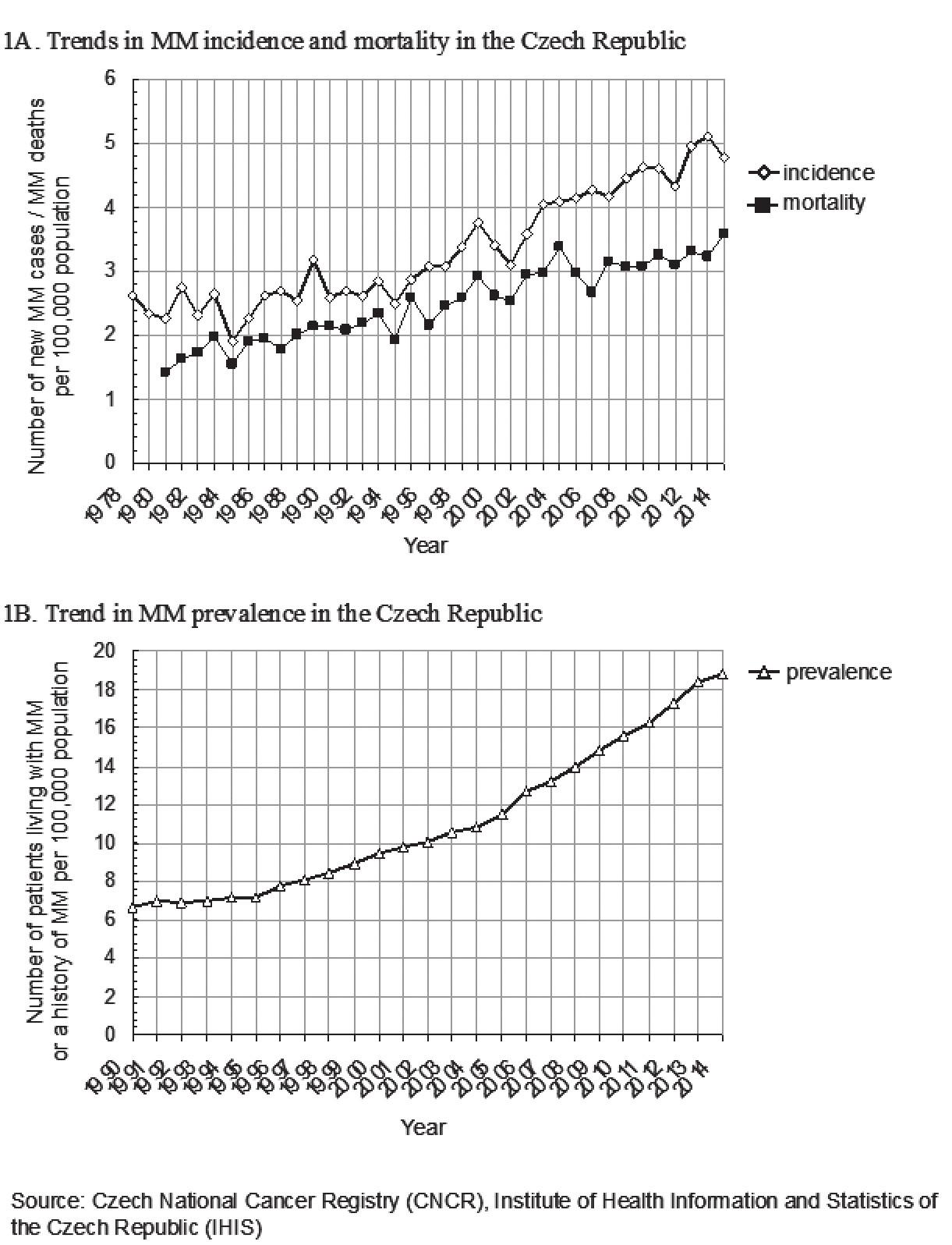 Graf 2. 1 Trend v epidemiologii mnohočetného myelomu v České republice (převzato z [Malúšková, 2017])