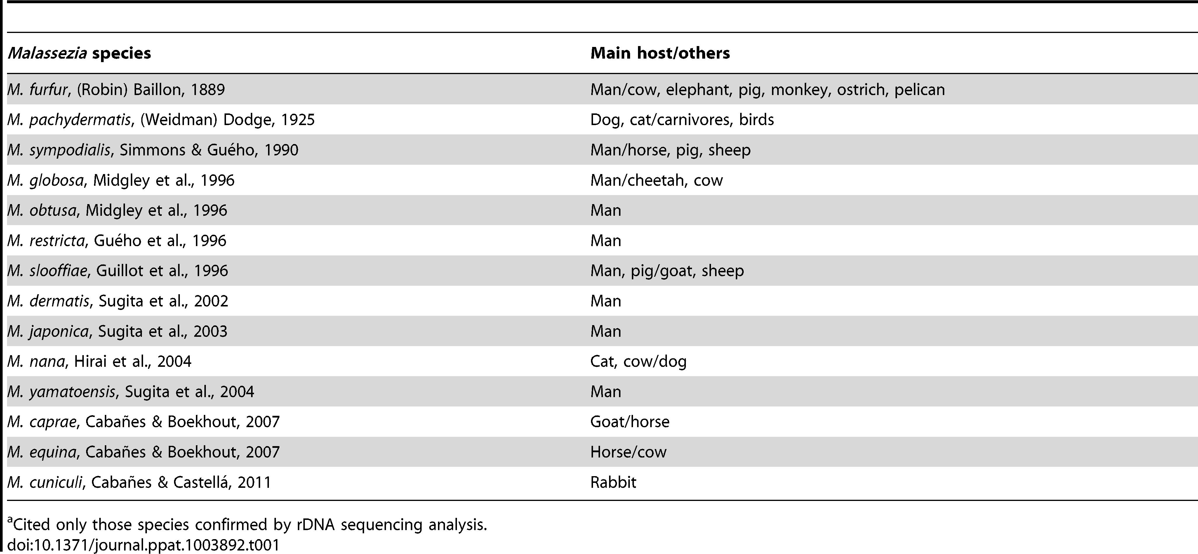 Current described <i>Malassezia</i> species, authorities, year of the description, and their main hosts<em class=&quot;ref&quot;>a</em> <em class=&quot;ref&quot;>[24]</em>.