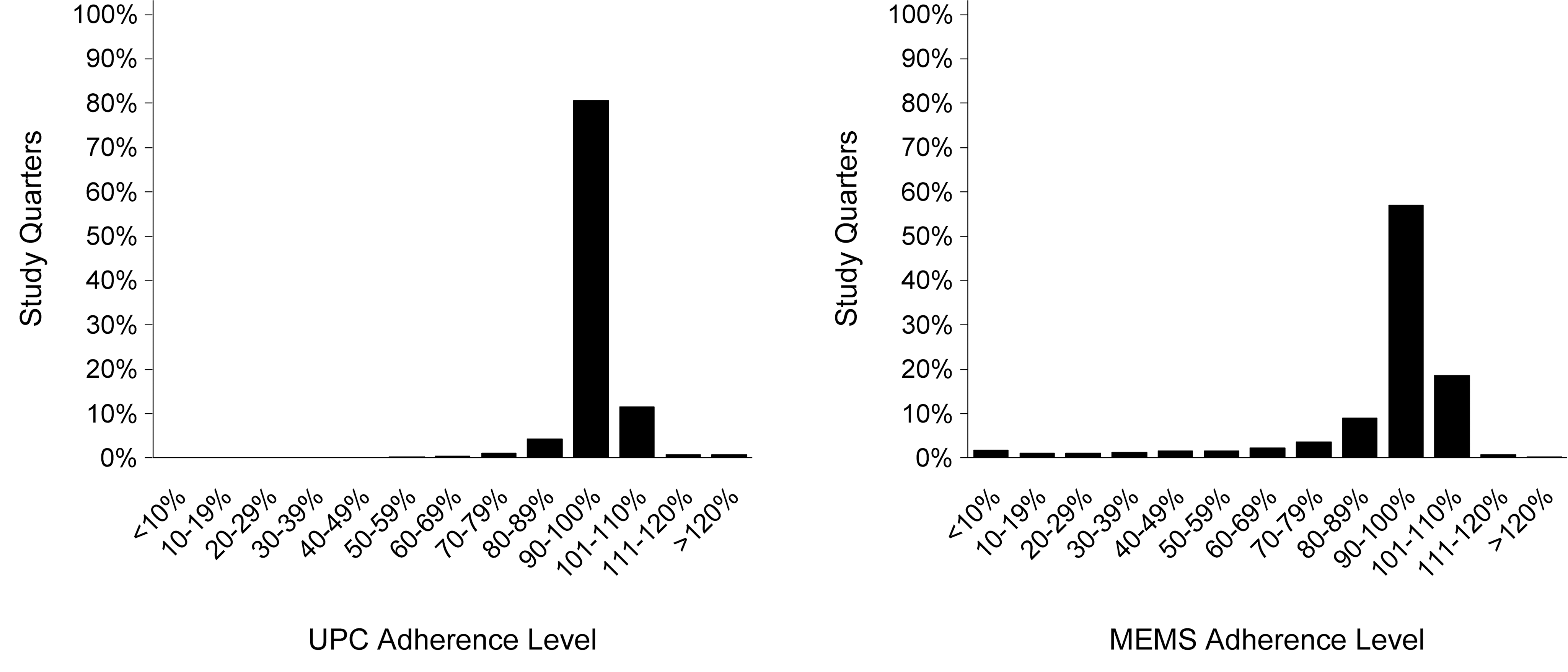 Distribution of adherence by unannounced pill count and electronic monitoring.