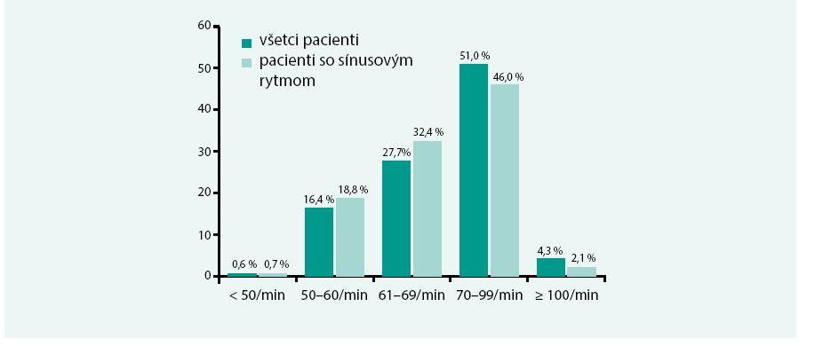 Srdcová frekvencia v celom súbore a u pacientov so sínusovým rytmom
