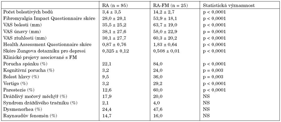 Klinická a funkční charakteristika a frekvence s fibromyalgií asociovaných projevů u pacientů s revmatoidní artritidou (RA) a RA s konkomitující FM (RA-FM).
