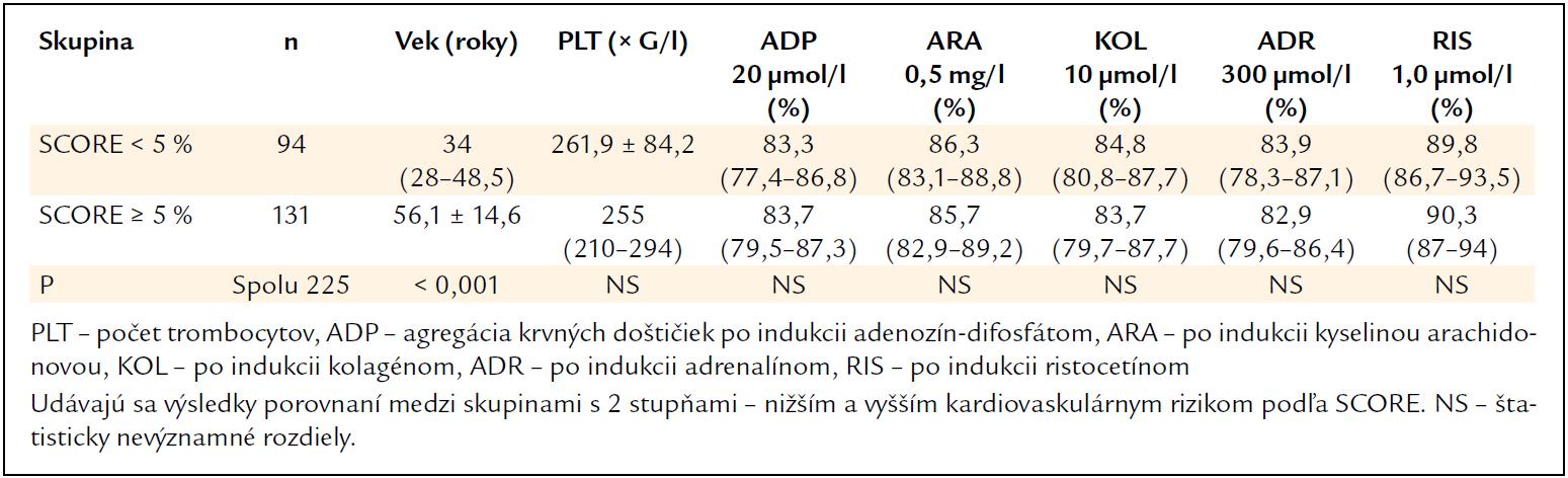 Výsledky vyšetrení u jedincov bez protidoštičkovej liečby (s 2 stupňami odhadovaného 10-ročného rizika fatálnych kardiovaskulárnych príhod – podľa SCORE [8]).