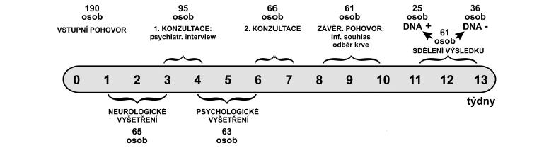 Schéma 2. Akceptace presymptomatického testování – schéma protokolu.
