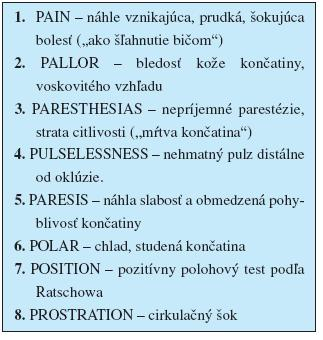 """Hlavné prejavy akútnej formy končatinovocievnej ischemickej choroby (""""8 P"""")"""