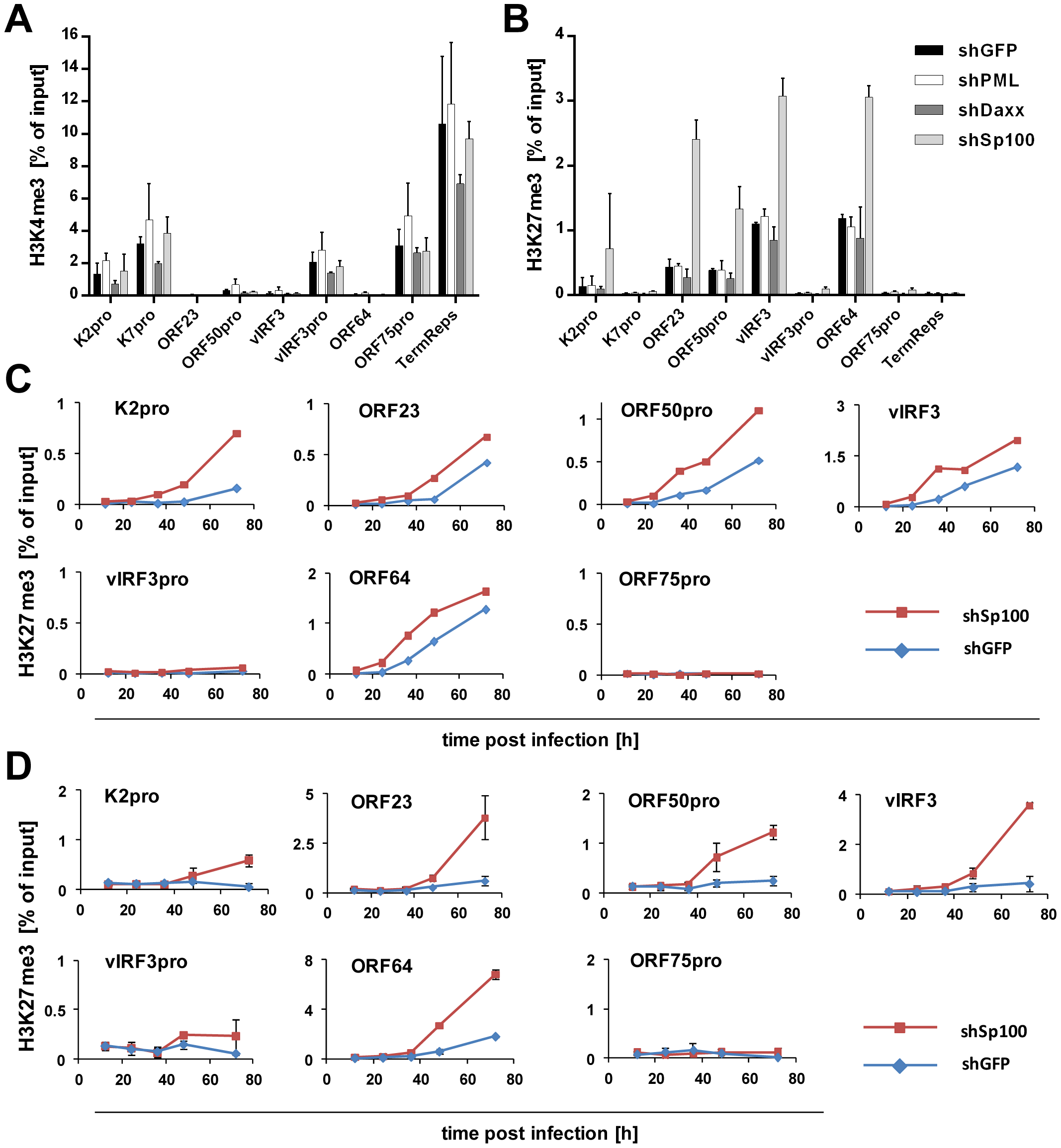 Depletion of Sp100 but not Daxx or PML accelerates acquisition of H3K27me3.