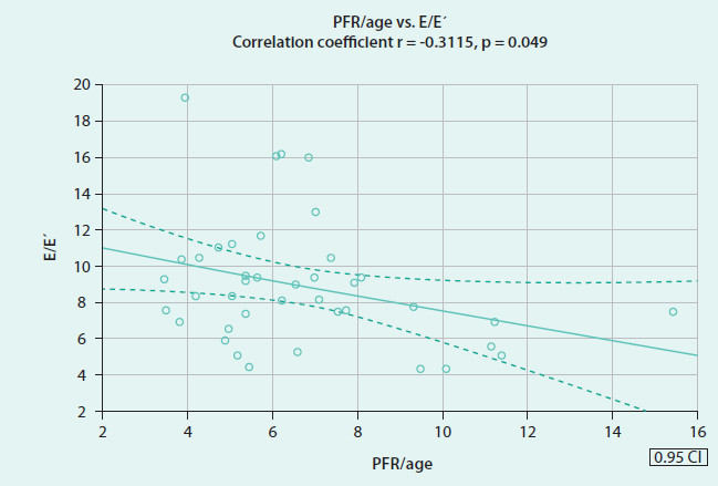 Fig. 2. Correlation of time to peak filling rate/age ratio with E/E' ratio