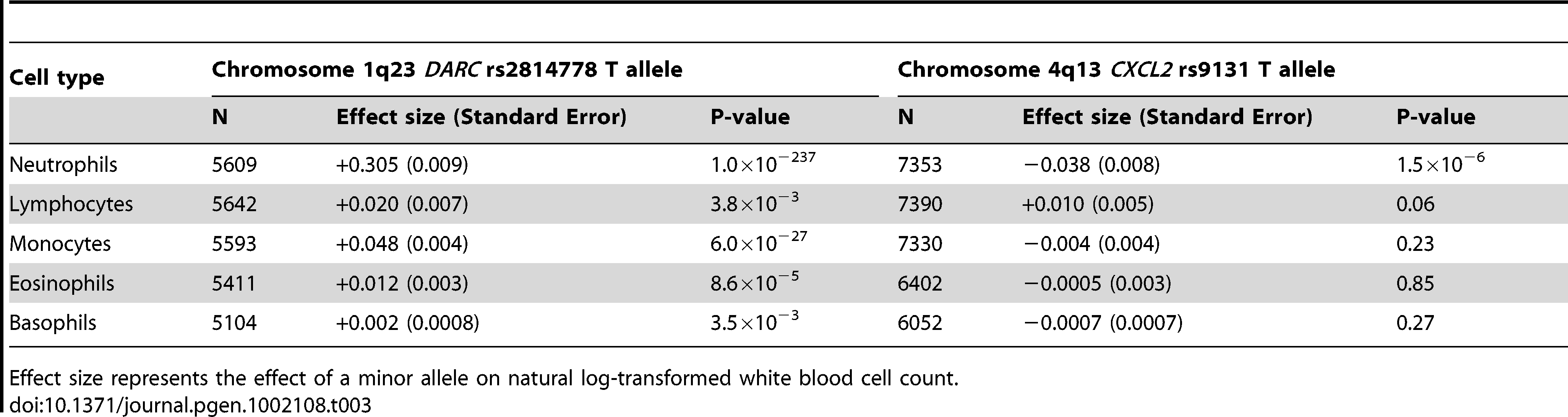 Meta-analysis results of genome-wide significant SNPs for white blood cell count subtypes.