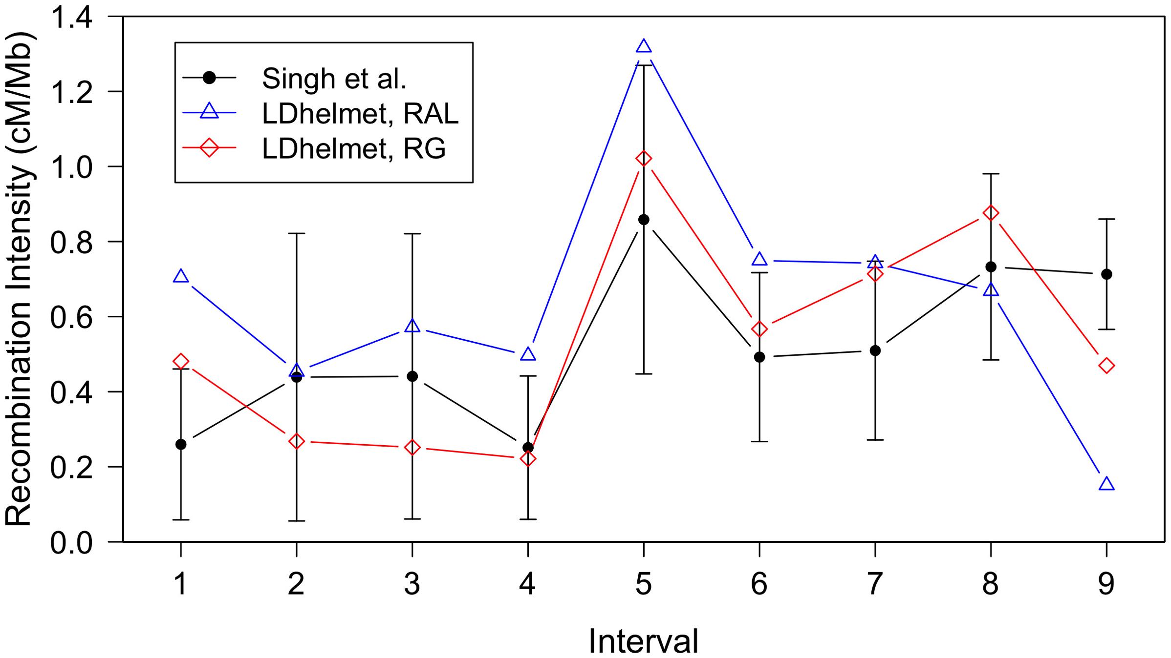 Comparison of LDhelmet estimates to the empirical genetic map of Singh <i>et al</i>.