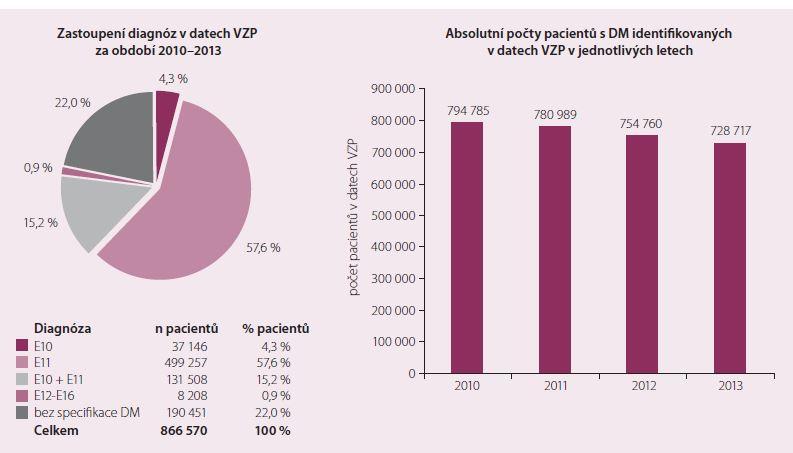 Data VZP o výskytu diabetes mellitus v České republice v letech 2010–2013.