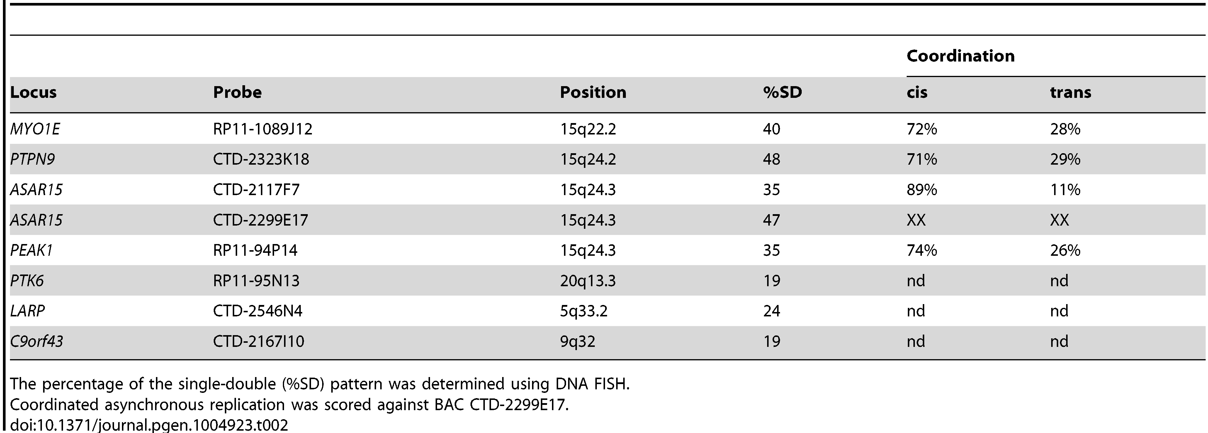 DNA FISH analysis of human loci.