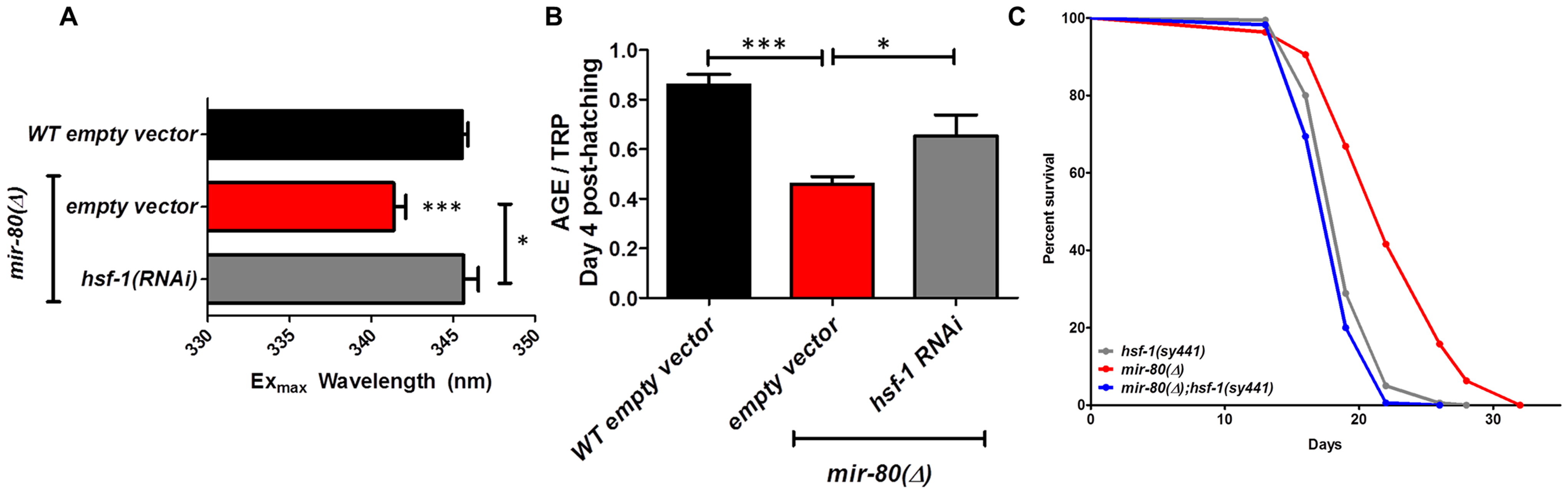<i>hsf-1</i> is needed for the fluorimetric DR signature and longevity phenotypes of <i>mir-80</i>(Δ).
