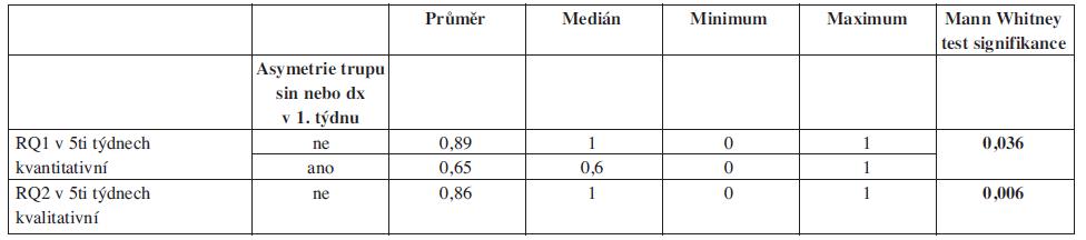 Vliv asymetrie trupu sin nebo dx v 1. týdnu na snížení retardačního kvocientu v 5. týdnu. RQ1 – výsledek posouzení kvantity posturální aktivity, RQ2 – výsledek posouzení kvality posturální aktivity.