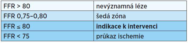 Prahové hodnoty FFR měření